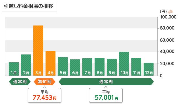 横浜市引越しサポート 費用平均グラフ