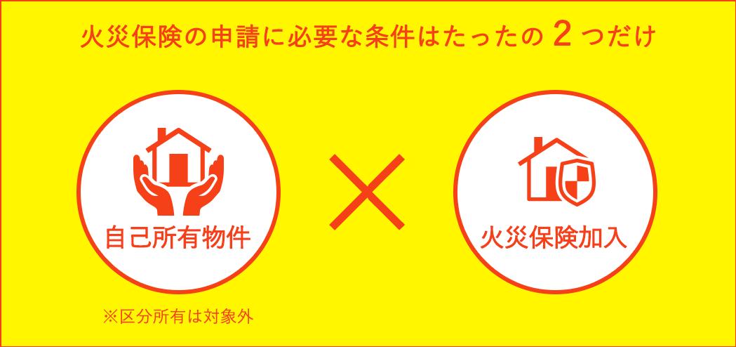 火災保険が申請できる条件はたったの2つだけ  ・自己所有 ※区分所有は対象外 ・火災保険に加入